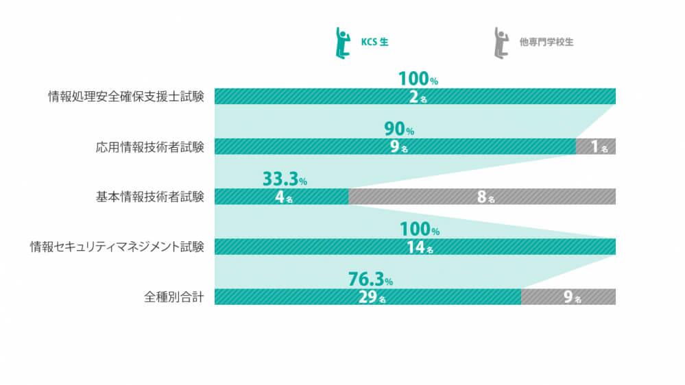 鹿児島県内の専門学校生合格者に占めるKCS生の割合