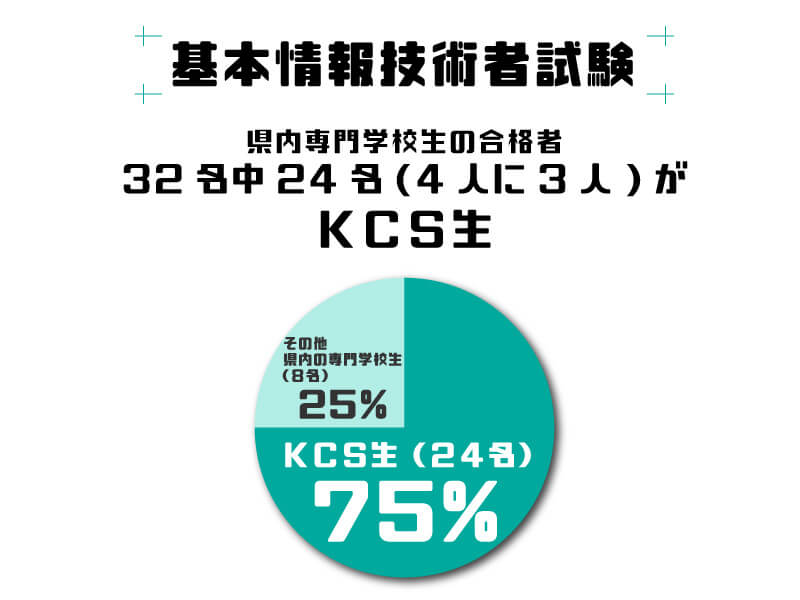 基本情報技術者試験 県内専門学校生の合格者32名中24名(4人に3人)がKCS生