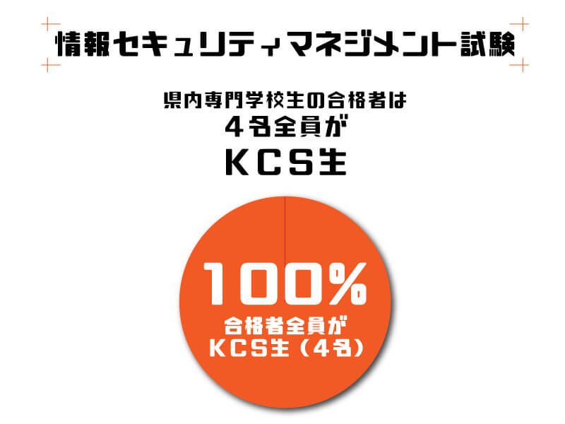 情報セキュリティマネジメント試験県内専門学校生の合格者は4名全員がKCS生