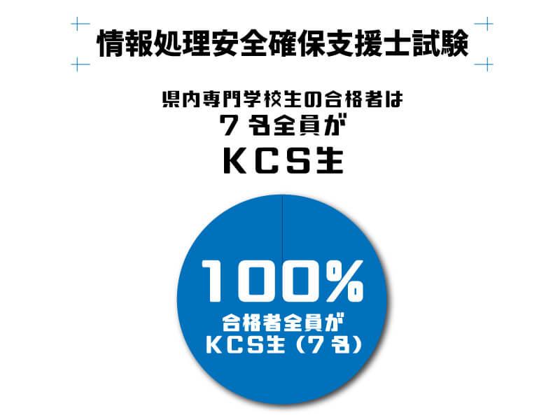情報処理安全確保支援士試験 県内専門学校の合格者は7名全員がKCS生