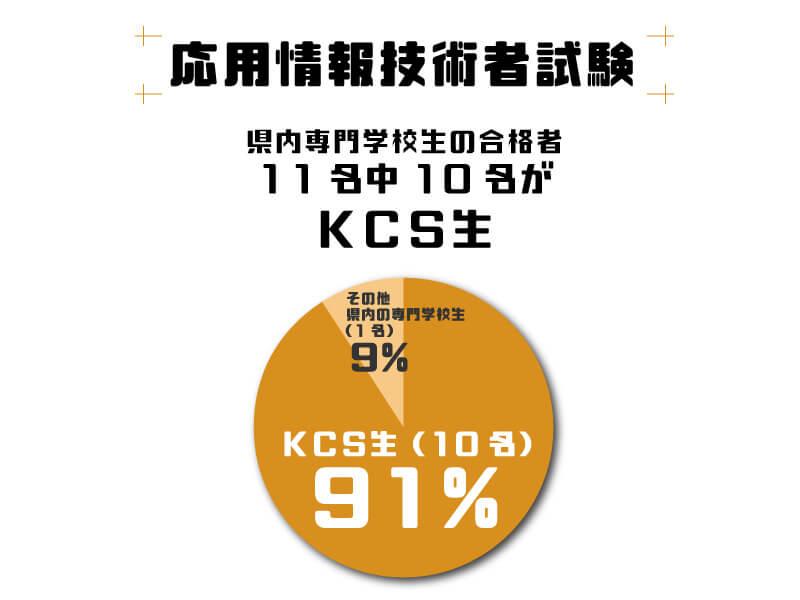 応用情報技術者試験 県内専門学校生の合格者が11名中10名がKCS生
