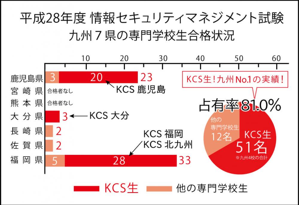 平成28年度情報セキュリティマネジメント試験九州7県の専門学校生合格状況