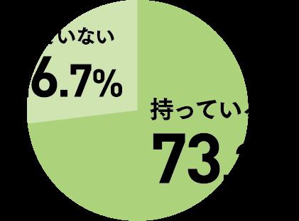持っている73.3%、持っていない26.7%