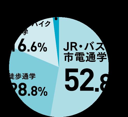 jr・バス・市電通学52.8%