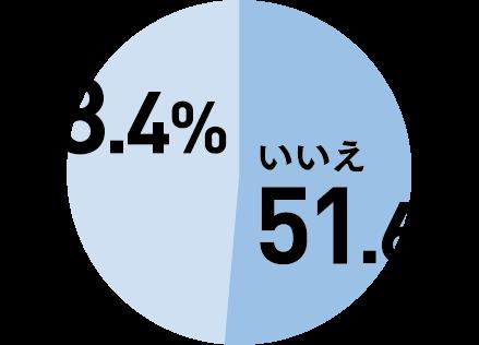 いいえ51.6%、はい48.4%